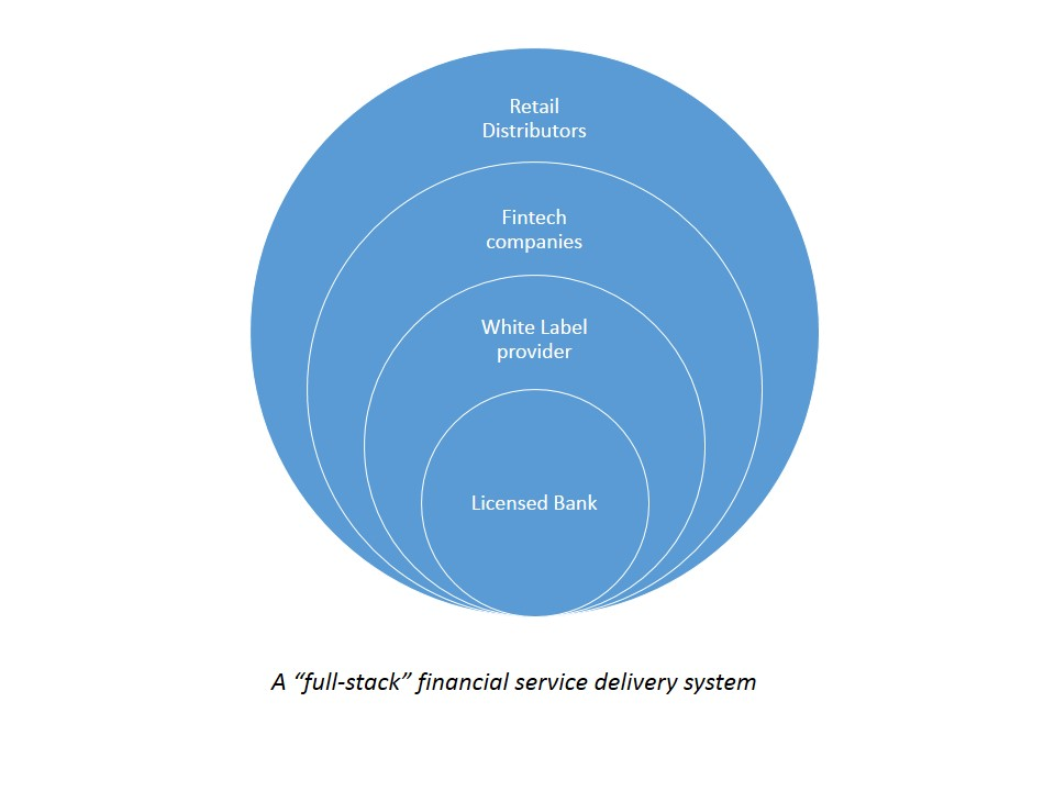 White Label Banking and Banking as a Service