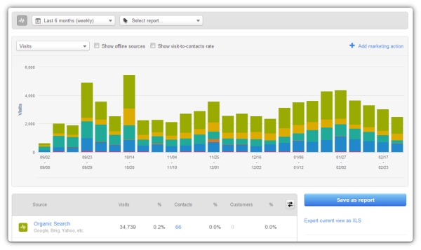 Analytics, just in time with Hubspot