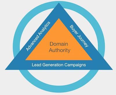 Lead Generation approach