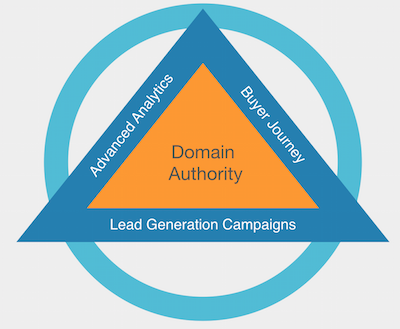 Lead Generation approach